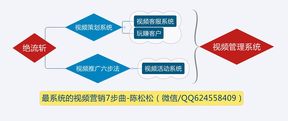陈松松视频营销七步曲导图